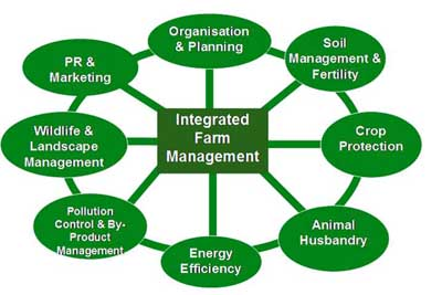 What Is Farm Management